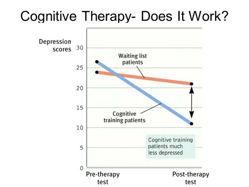 Cognitive Therapy- Does It Work