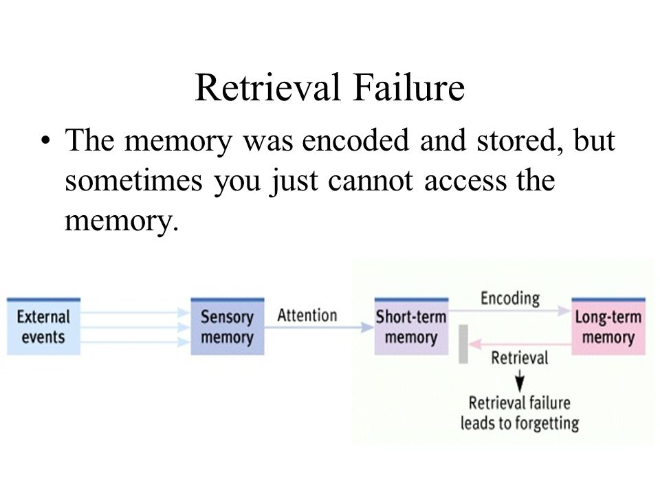 Retrieval Failure The memory was encoded and stored, but sometimes you just cannot access the memory.