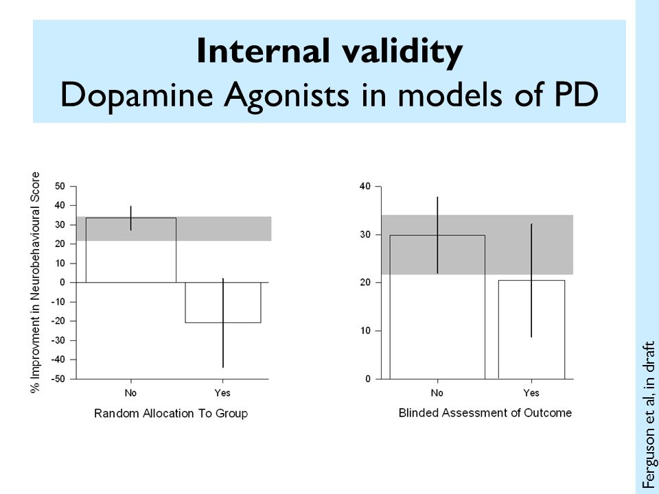 Internal validity Dopamine Agonists in models of PD