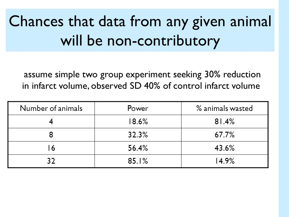 Chances that data from any given animal will be non-contributory