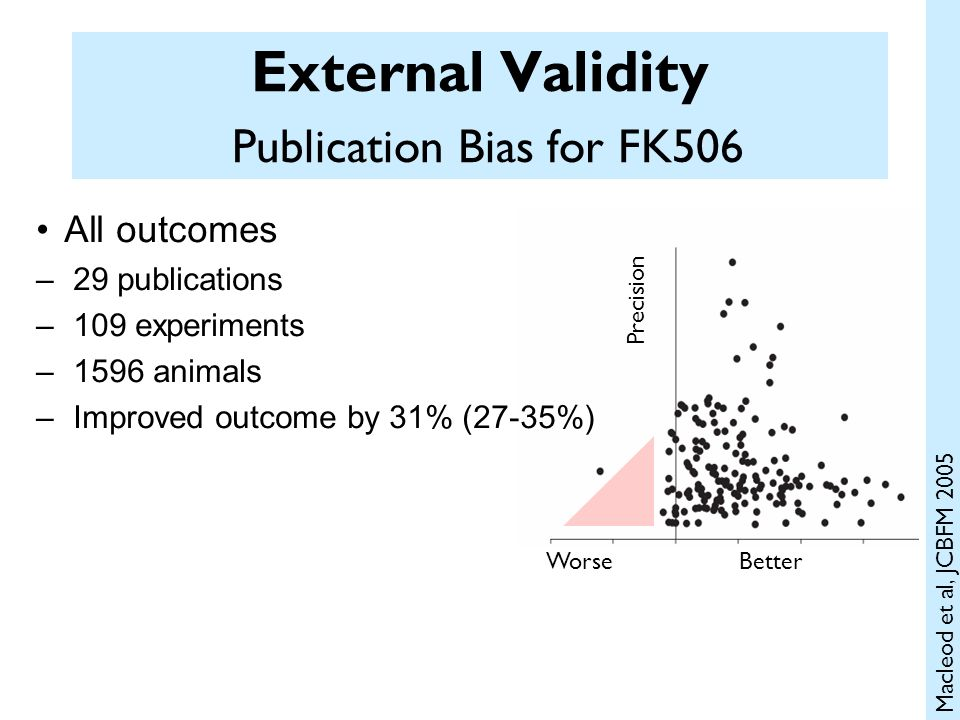 External Validity Publication Bias for FK506