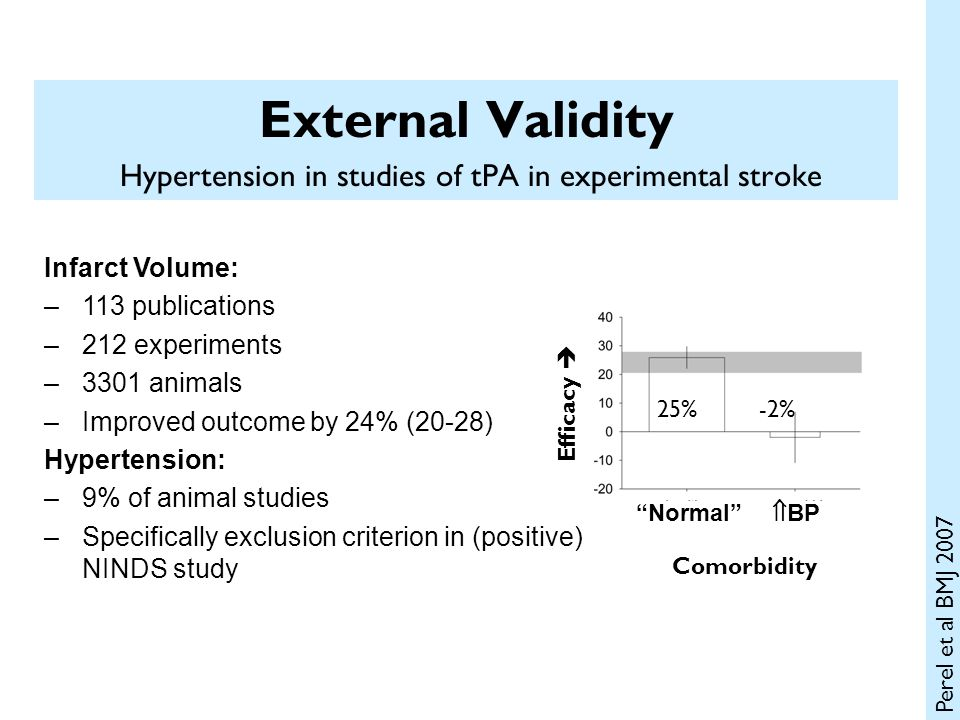 External Validity Hypertension in studies of tPA in experimental stroke