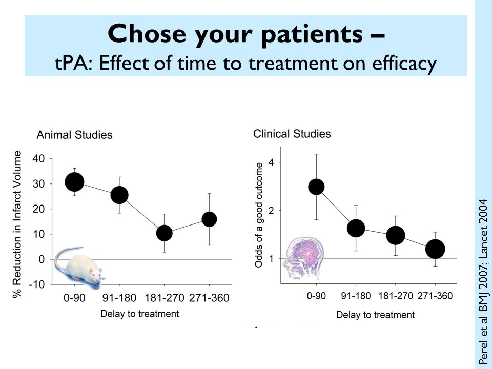 Chose your patients – tPA: Effect of time to treatment on efficacy