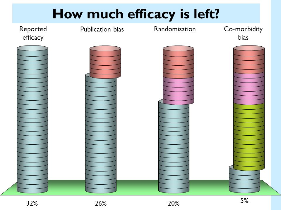 How much efficacy is left
