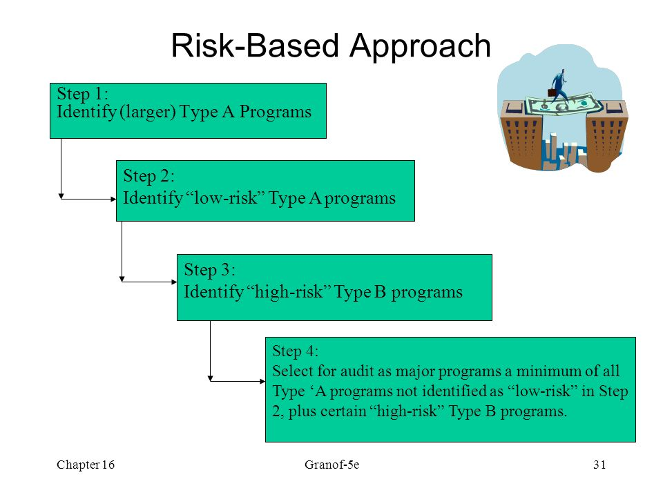 auditing the risk based approach essay The second book in the new practical auditor series, which helps auditors get  down to business, audit planning: a risk-based approach gives new auditors.