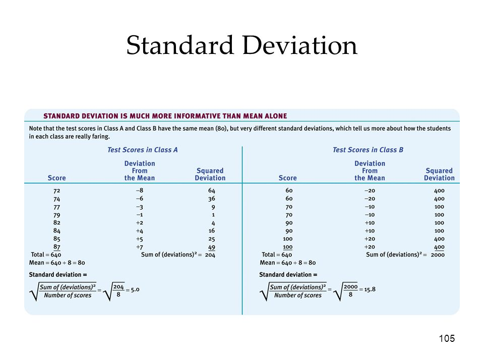Standard Deviation Psychology 7e in Modules