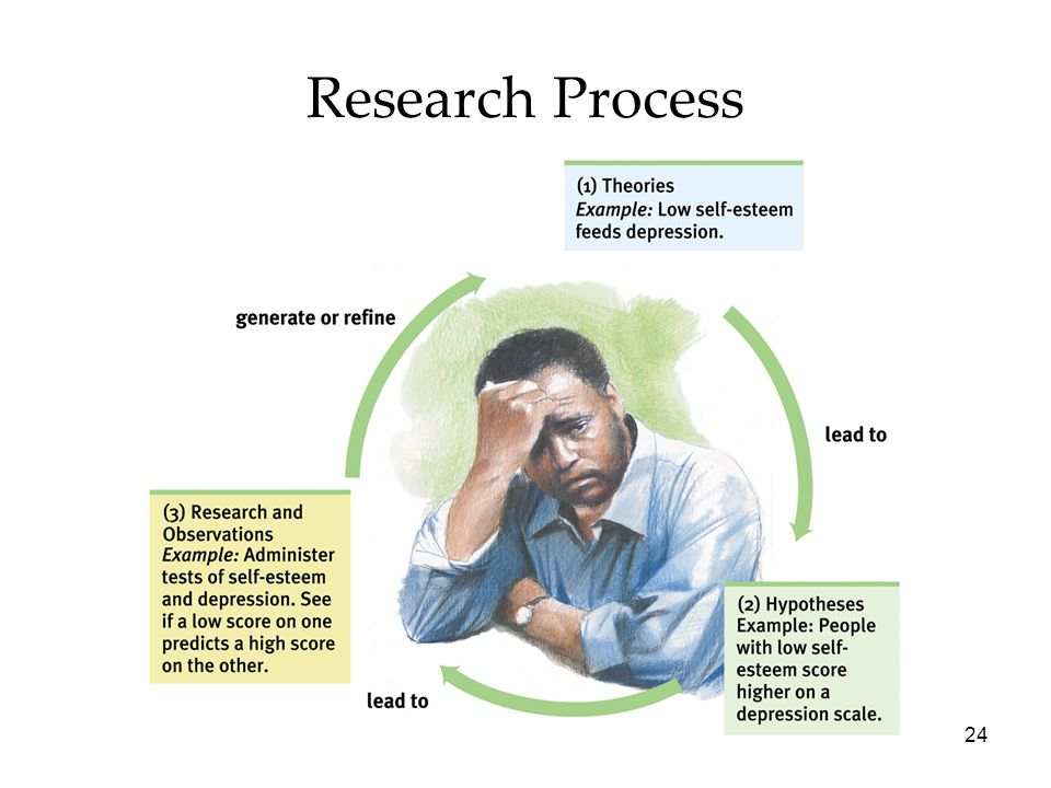 Research Process Psychology 7e in Modules