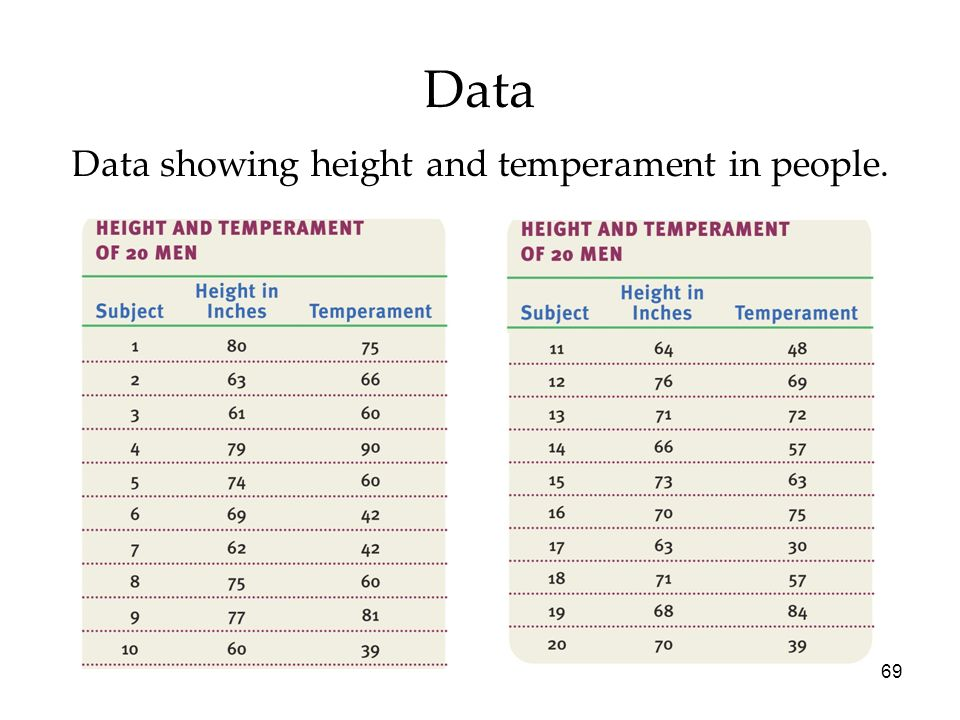 Data showing height and temperament in people.