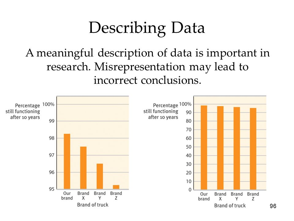 Describing Data A meaningful description of data is important in research. Misrepresentation may lead to incorrect conclusions.