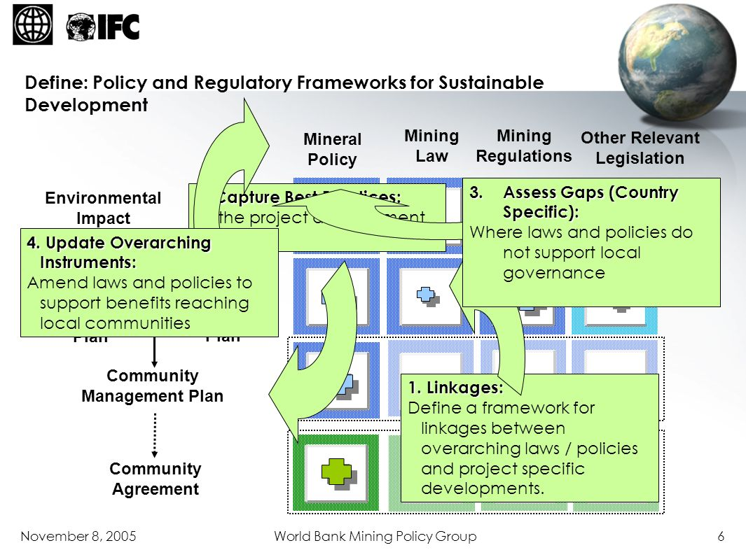 Define: Policy and Regulatory Frameworks for Sustainable Development