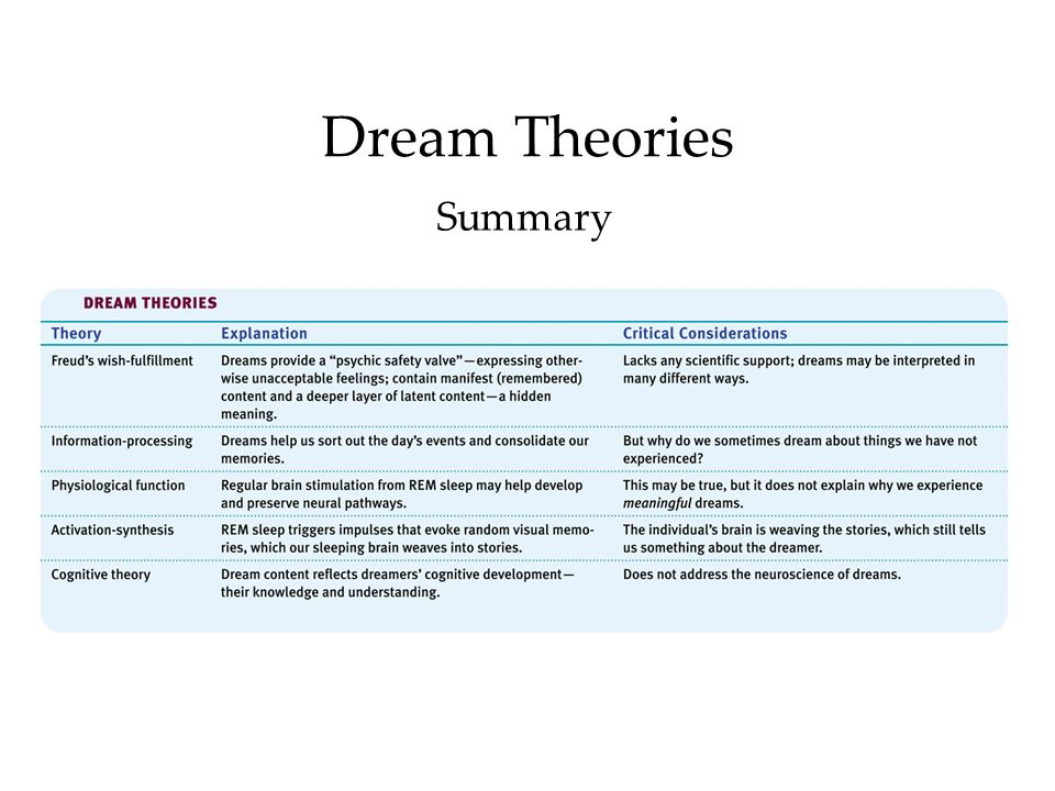 Dream Theories Summary