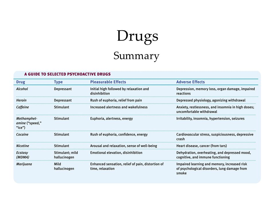 Drugs Summary