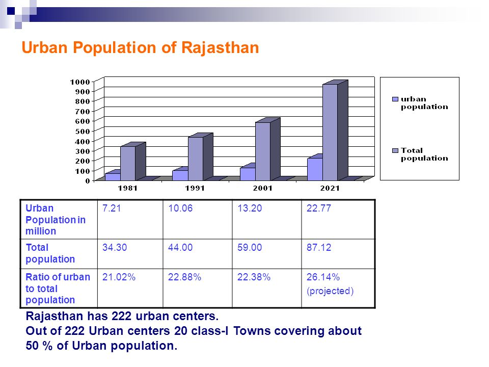 Urban Population of Rajasthan