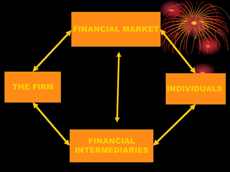 FINANCIAL MARKET THE FIRM INDIVIDUALS FINANCIAL INTERMEDIARIES