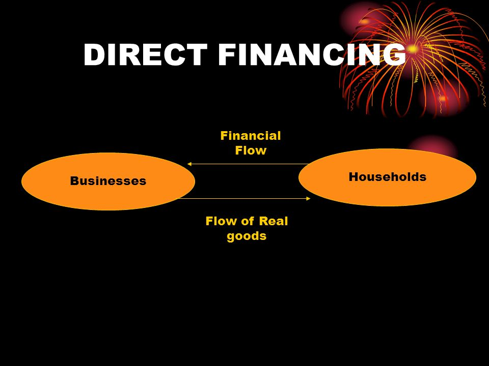 DIRECT FINANCING Financial Flow Households Businesses