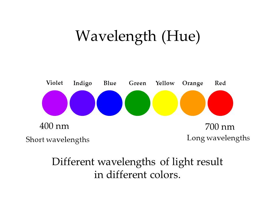 Different wavelengths of light result