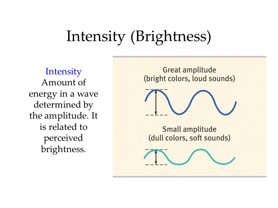Intensity (Brightness)