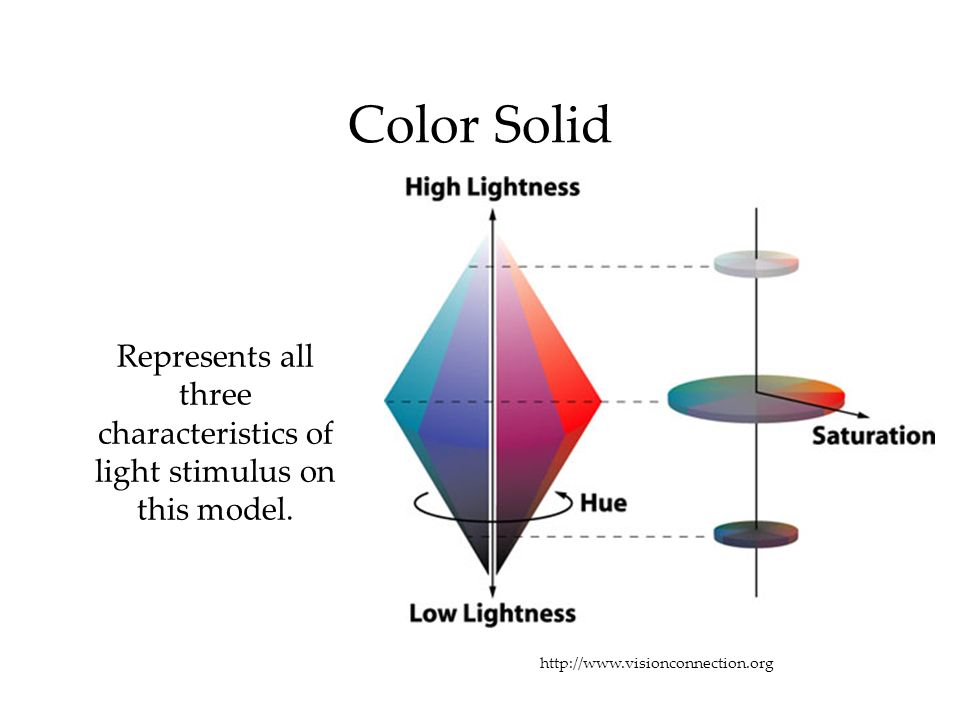 Represents all three characteristics of light stimulus on this model.