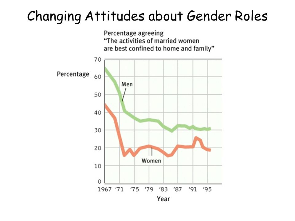Changing Attitudes about Gender Roles