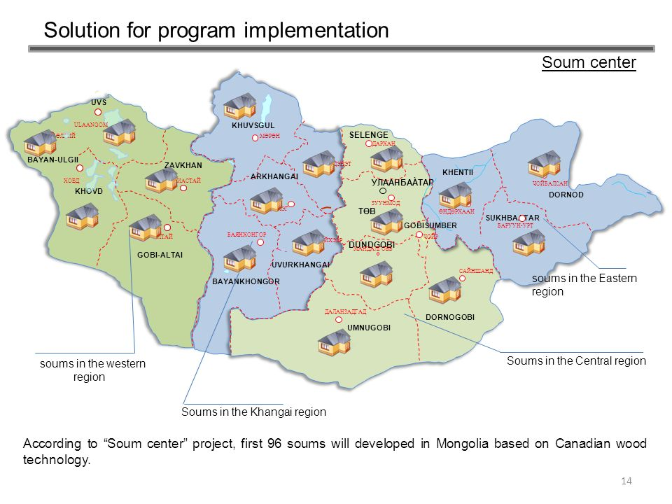 Solution for program implementation