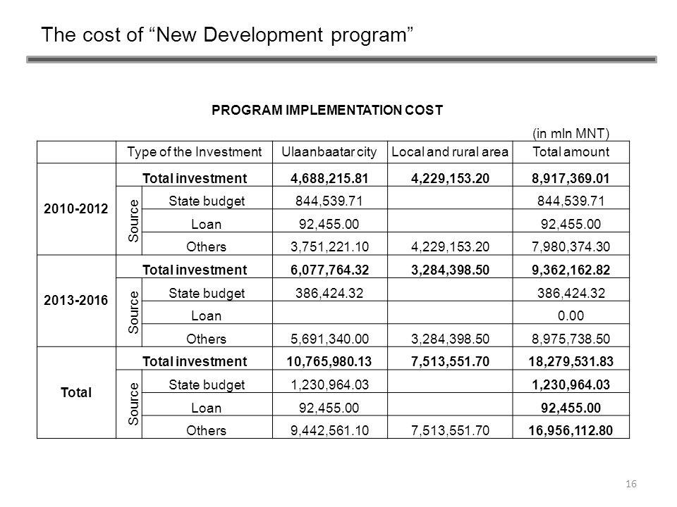 PROGRAM IMPLEMENTATION COST