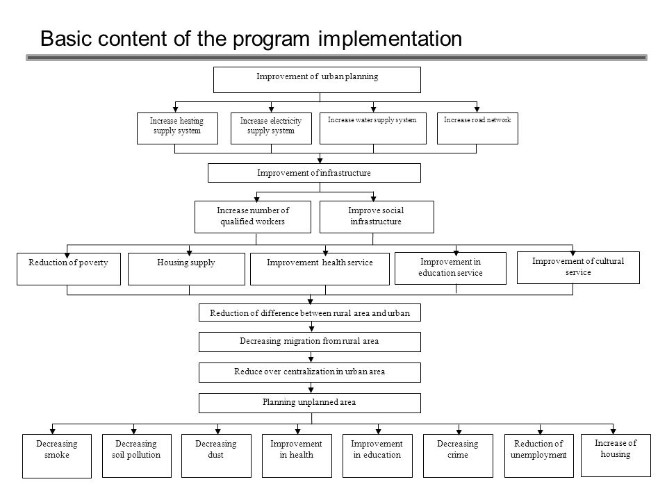 Basic content of the program implementation