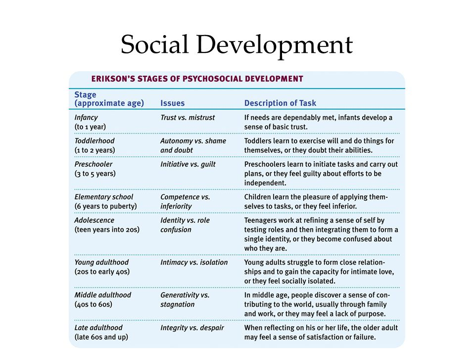 Social Development OBJECTIVE 21| Identify Erickson's eight stages of psychosocial development and their accompanying issues.