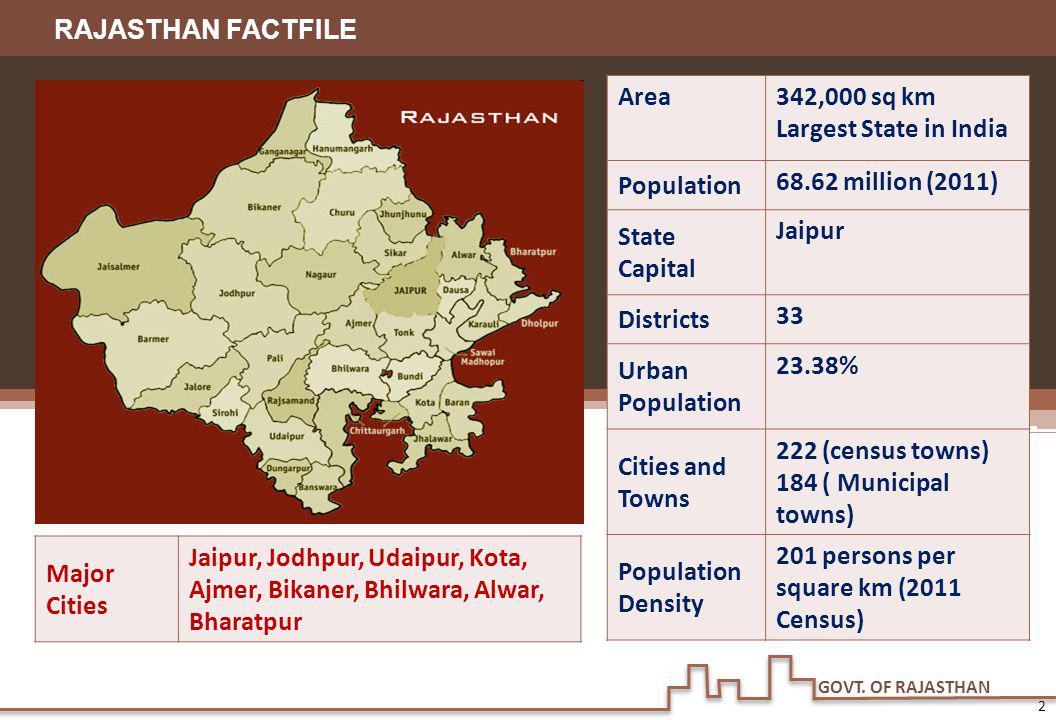 342,000 sq km Largest State in India Population 68.62 million (2011)