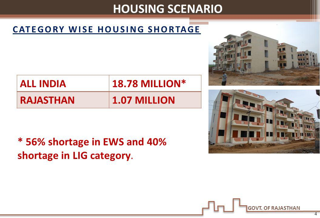 CATEGORY WISE HOUSING SHORTAGE