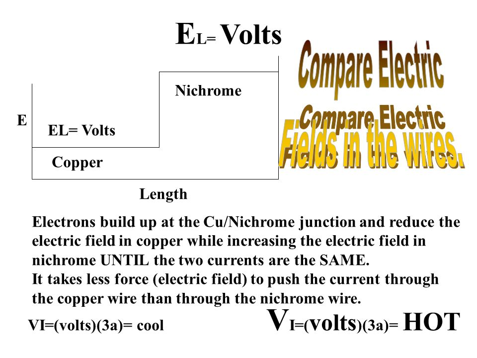 EL= Volts VI=(volts)(3a)= HOT Compare Electric Fields in the wires.