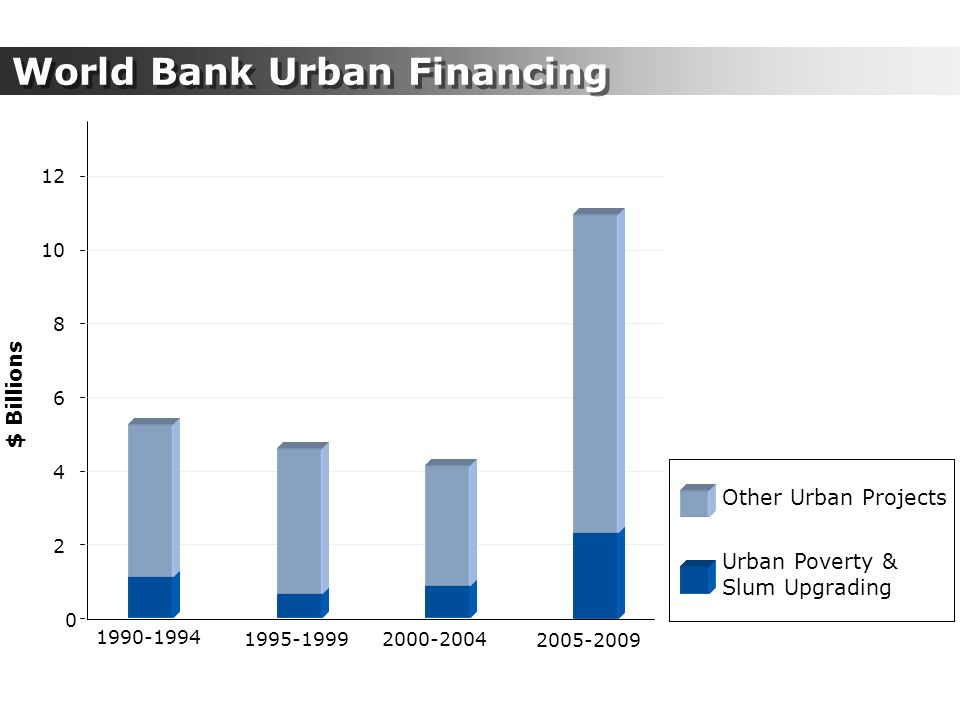 World Bank Urban Financing