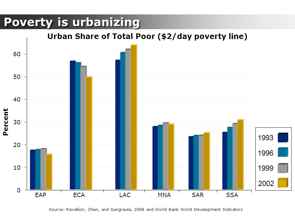 Poverty is urbanizing Urban Share of Total Poor ($2/day poverty line)