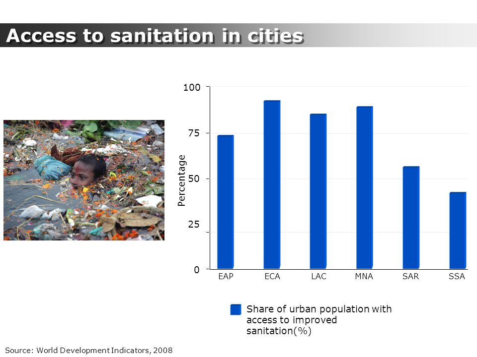 Access to sanitation in cities