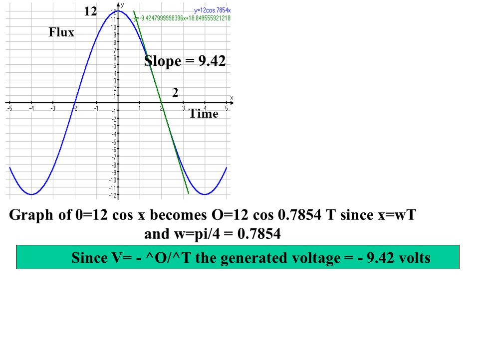 Graph of 0=12 cos x becomes O=12 cos 0.7854 T since x=wT