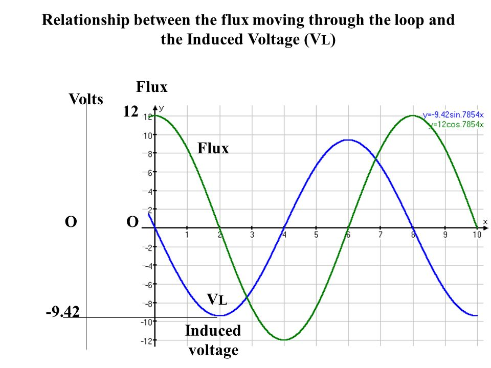 Relationship between the flux moving through the loop and