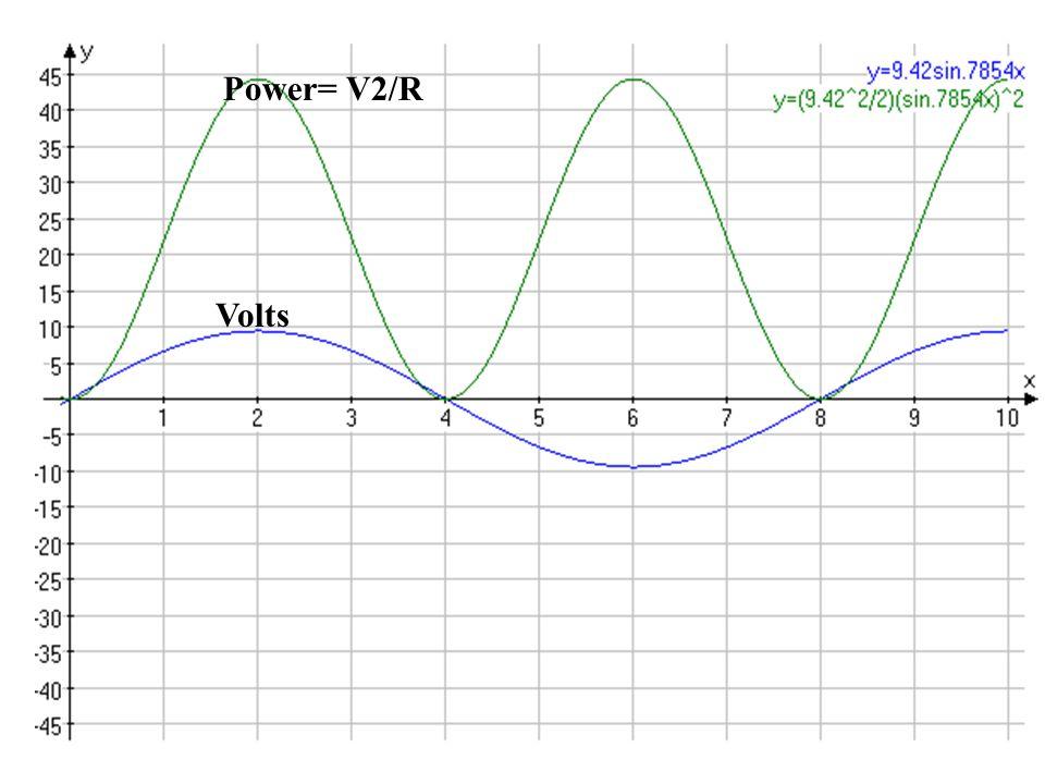 Power= V2/R Volts