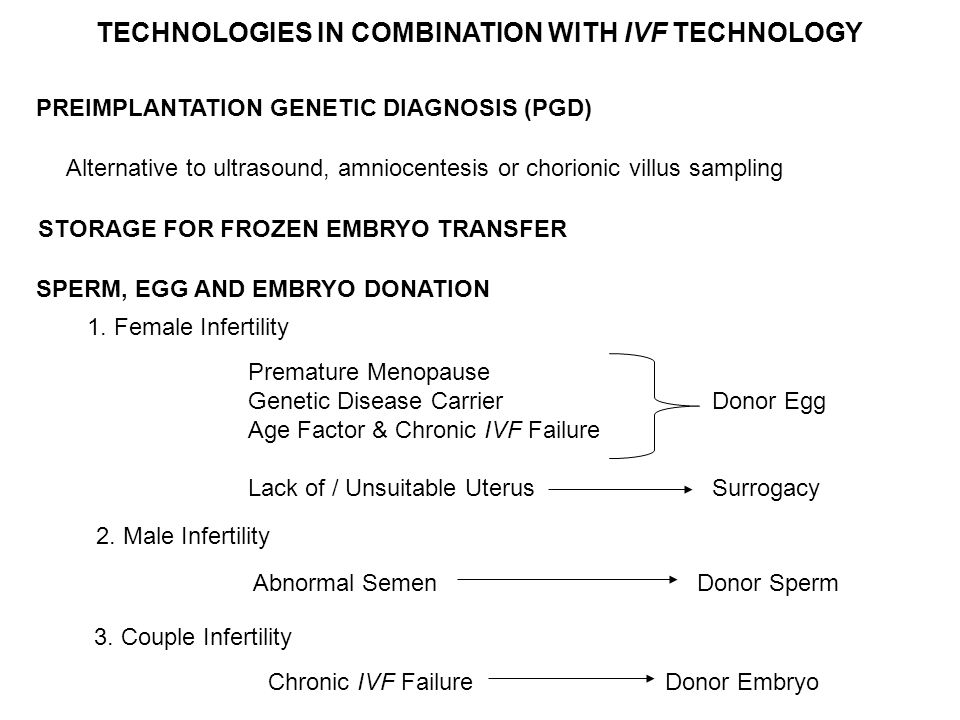 TECHNOLOGIES IN COMBINATION WITH IVF TECHNOLOGY