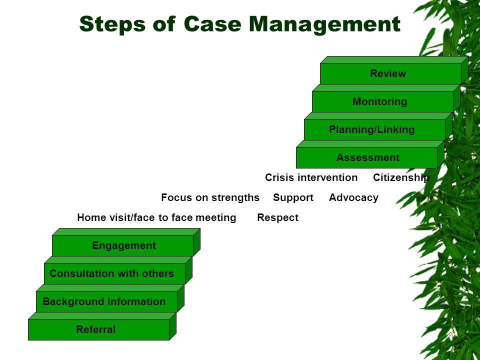 Steps of Case Management