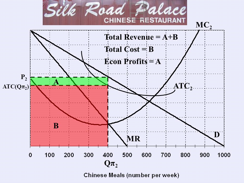 MC2 Total Revenue = A+B Total Cost = B Econ Profits = A A ATC2 B D MR