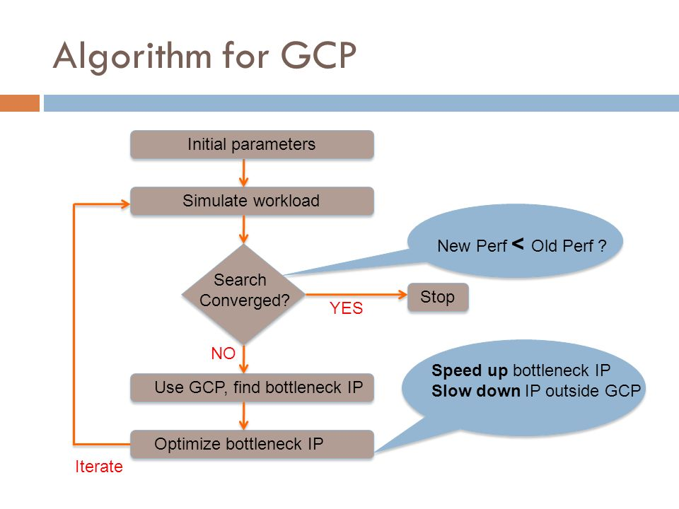 Algorithm for GCP Initial parameters Simulate workload