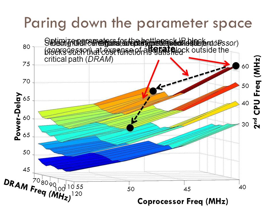 Paring down the parameter space