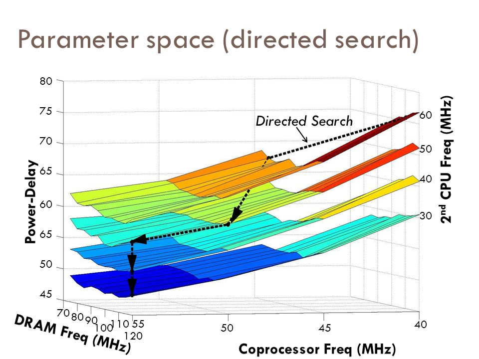 Parameter space (directed search)