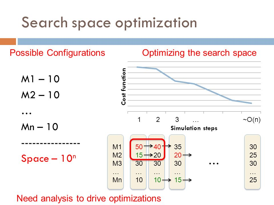 Search space optimization