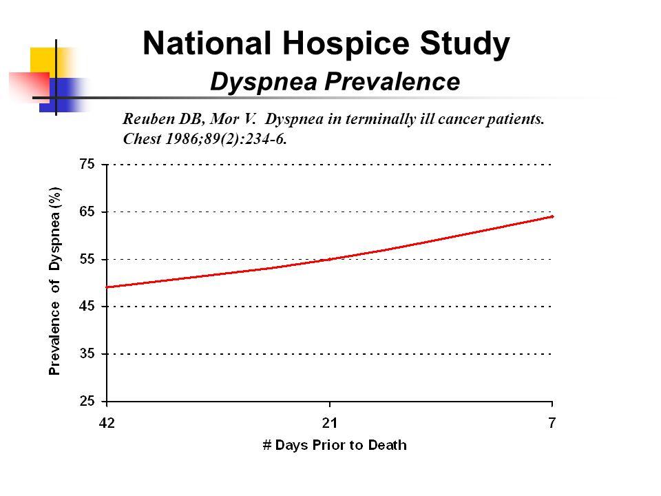 National Hospice Study