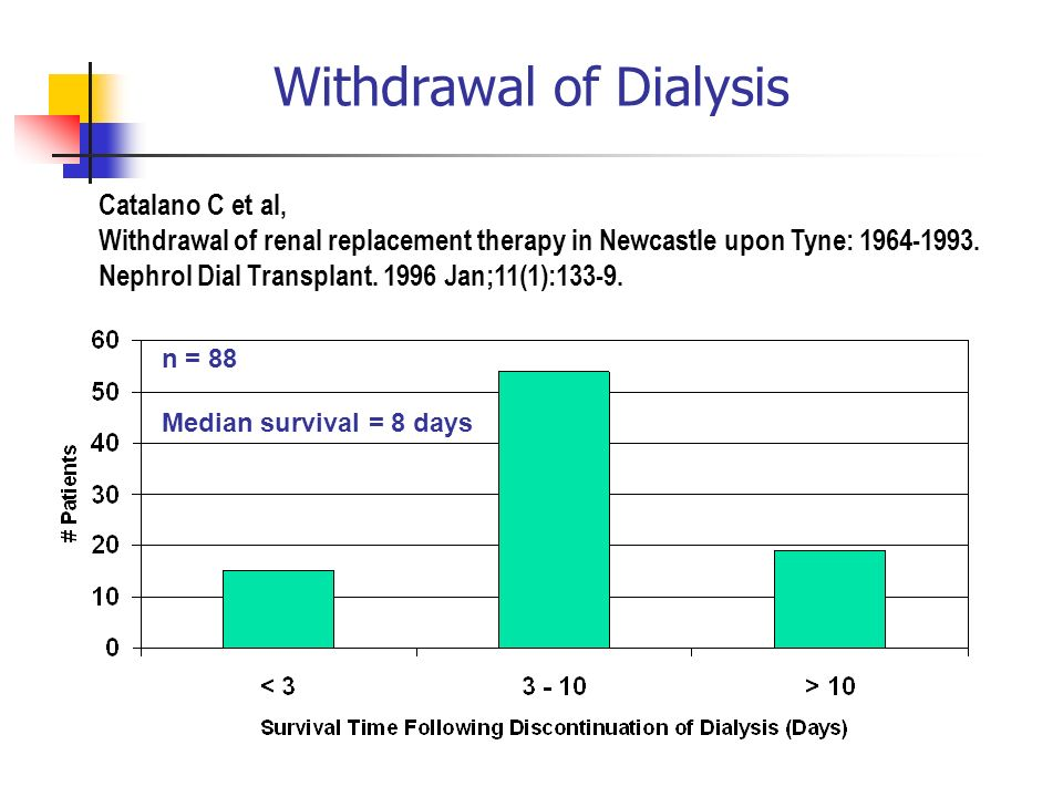 Withdrawal of Dialysis