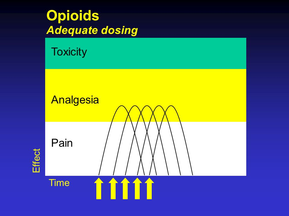 Opioids Adequate dosing Toxicity Analgesia Pain Effect Time