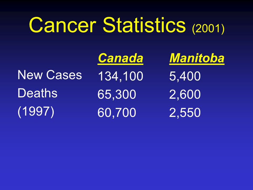 Cancer Statistics (2001) Canada 134,100 65,300 60,700 Manitoba 5,400