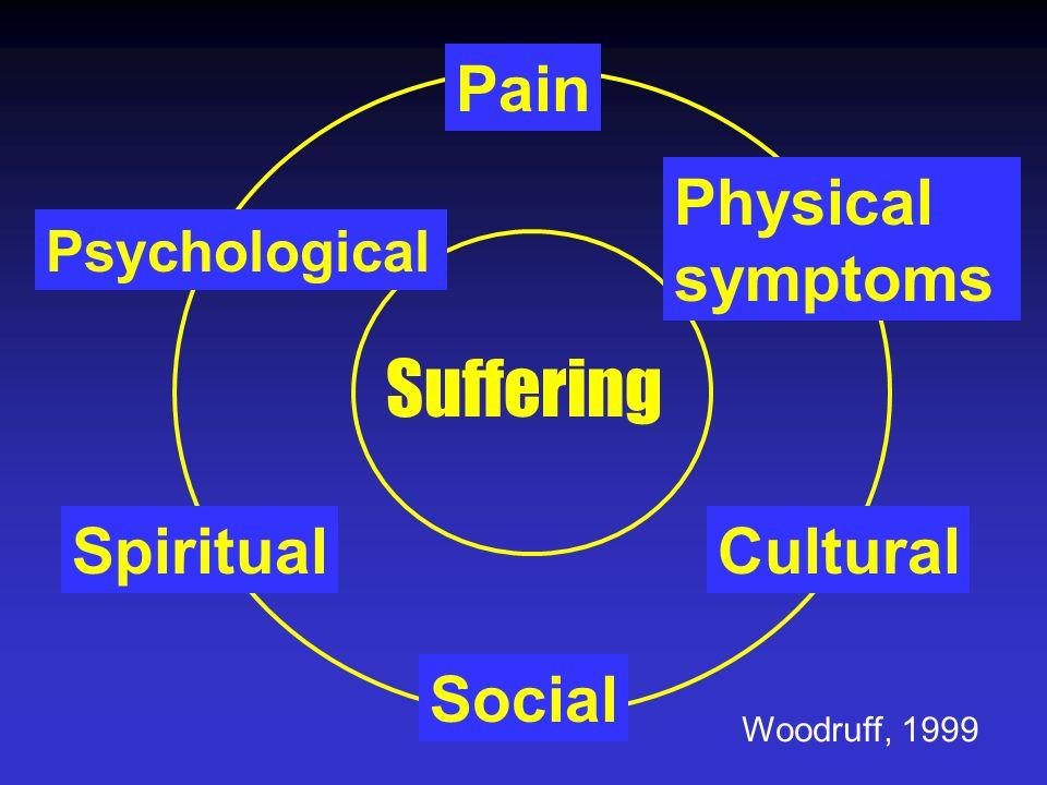 Suffering Pain Physical symptoms Spiritual Cultural Social