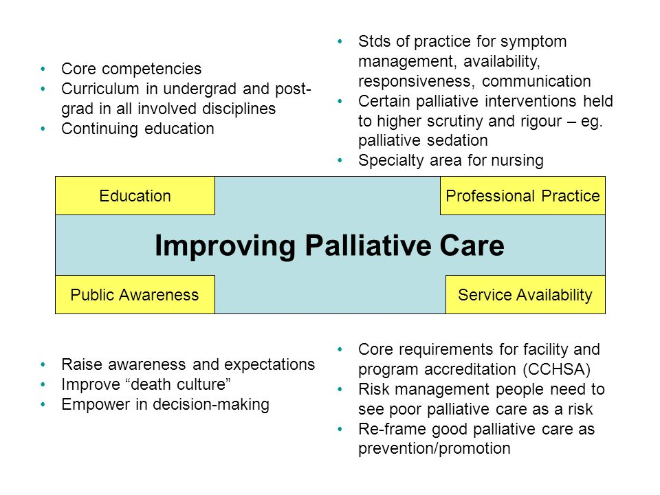 Improving Palliative Care
