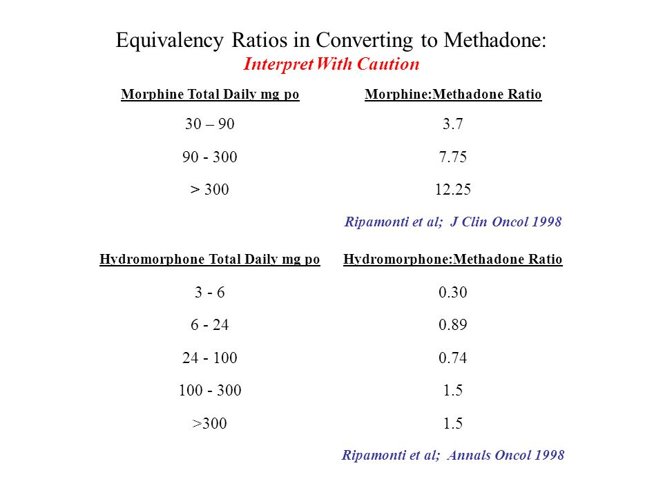 Equivalency Ratios in Converting to Methadone: Interpret With Caution